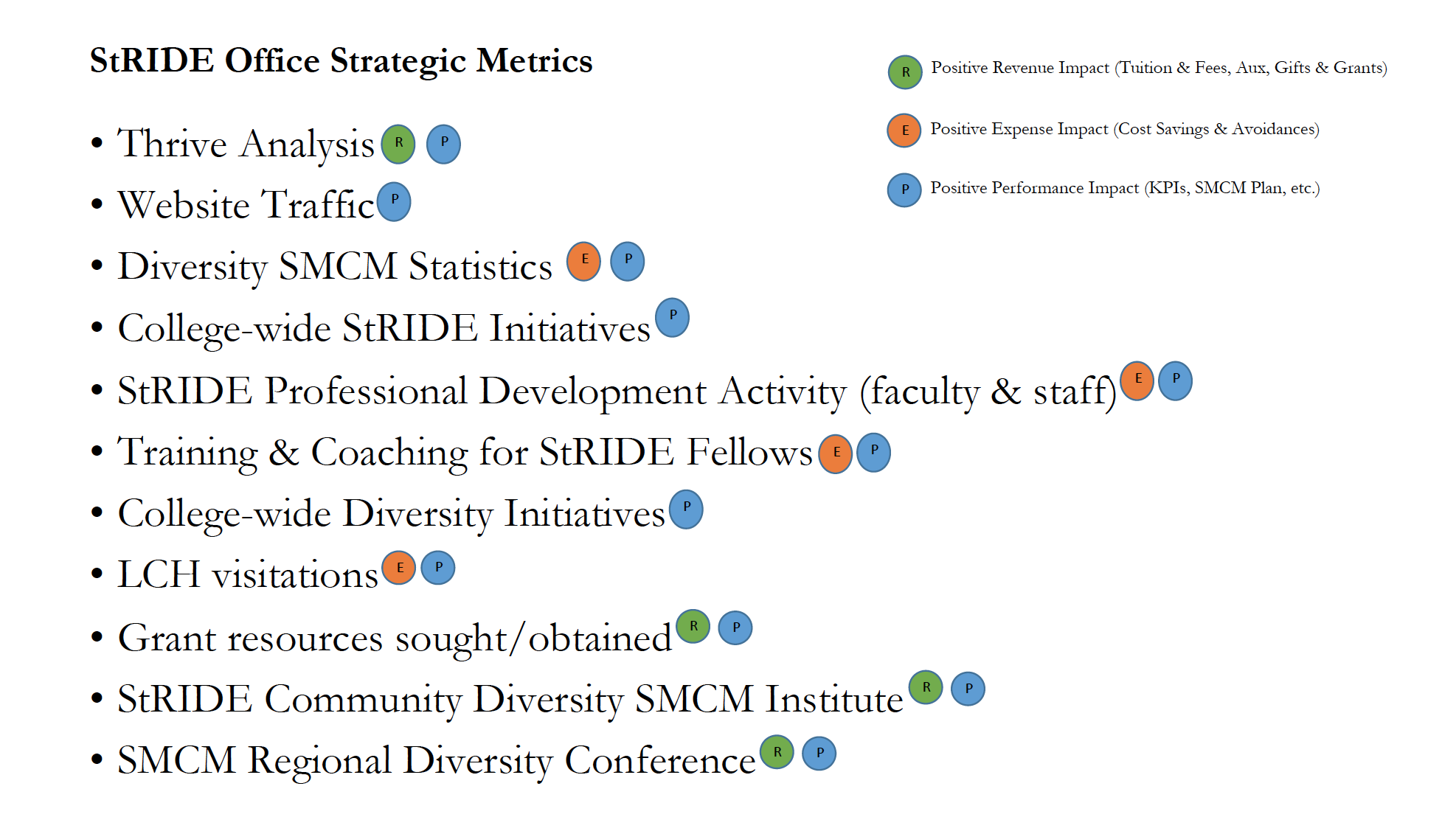 StRIDE Office Strategic Metrics Preview Image