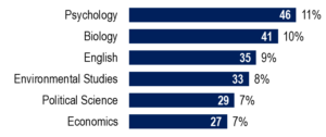 Psychology, Biology, and English were the most popular majors among Spring 2020 graduates