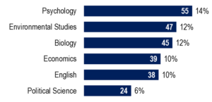 Psychology, Environmental Studies, and Biology were among the top majors of the Class of 2021