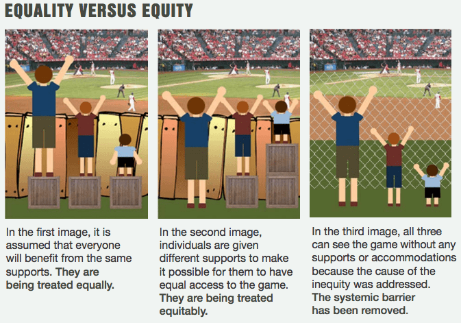 Explaings equality versus equity with a graphic example of three people watching a ball game from behind a fence with different supports
