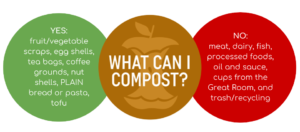 What can I compost image differentiating between what can and cannot be accepted.